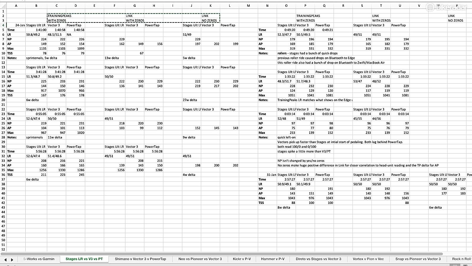 I know this isn't legible! I just include this to show one of the ways I test meters, by recording various data sets and notes from simultaneously testing three or four meters