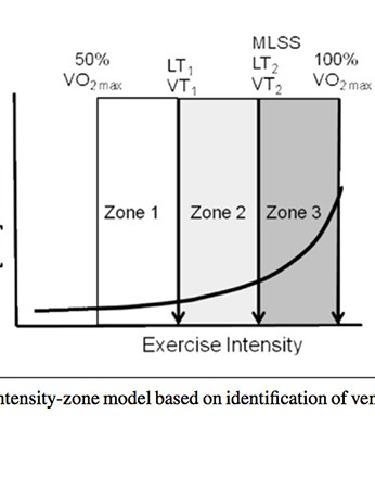 A three-intensity-zone model based on identification of ventilatory thresholds
