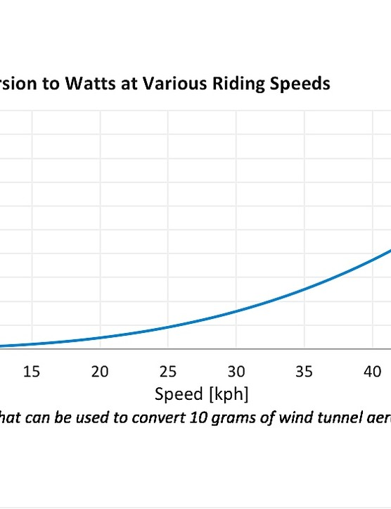 The faster you go, the more aero drag ramps up, and thus, the more effective low-drag wheels become. This is the basic premise behind aero wheels