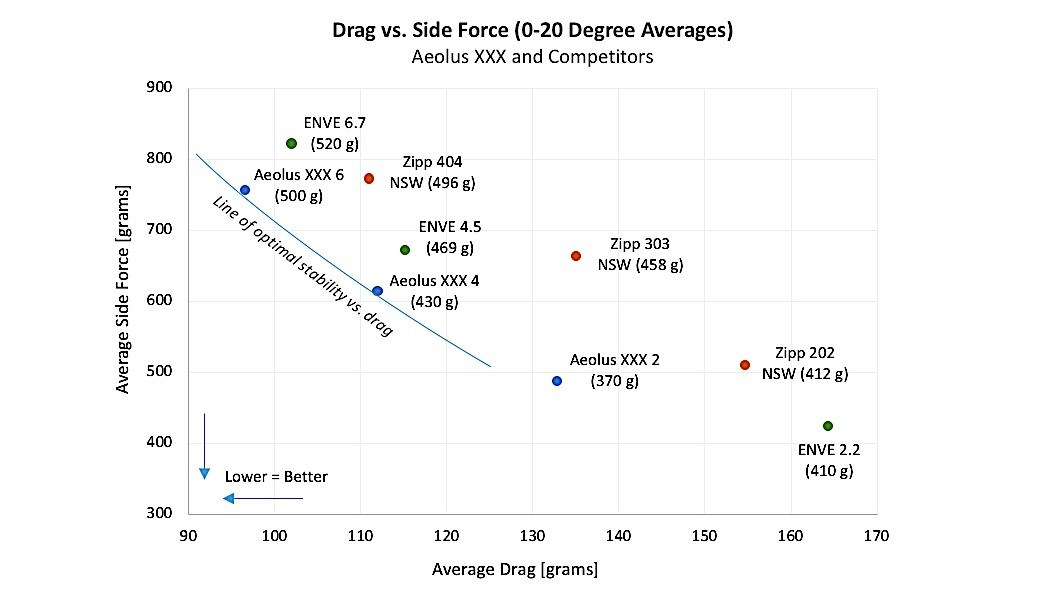 These measurements are all from Bontrager, so take them with a grain of salt, but the company claims to have exceeded Zipp and ENVE in reducing drag and managing side forces. Rims weights are in parentheses