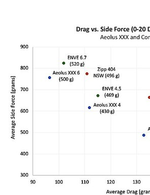 Rim weight is shown in parentheses. Average drag across a range of yaw is shown along the horizontal X axis, and side force is the Y axis. All measurements are from Bontrager