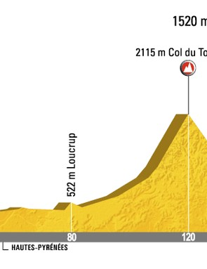 ...and here's the route profile.