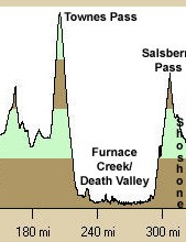 This year's race profile.