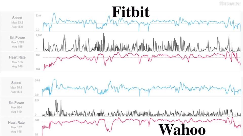 Fitbit Ionic smartwatch review - Gadgets - Training - BikeRadar
