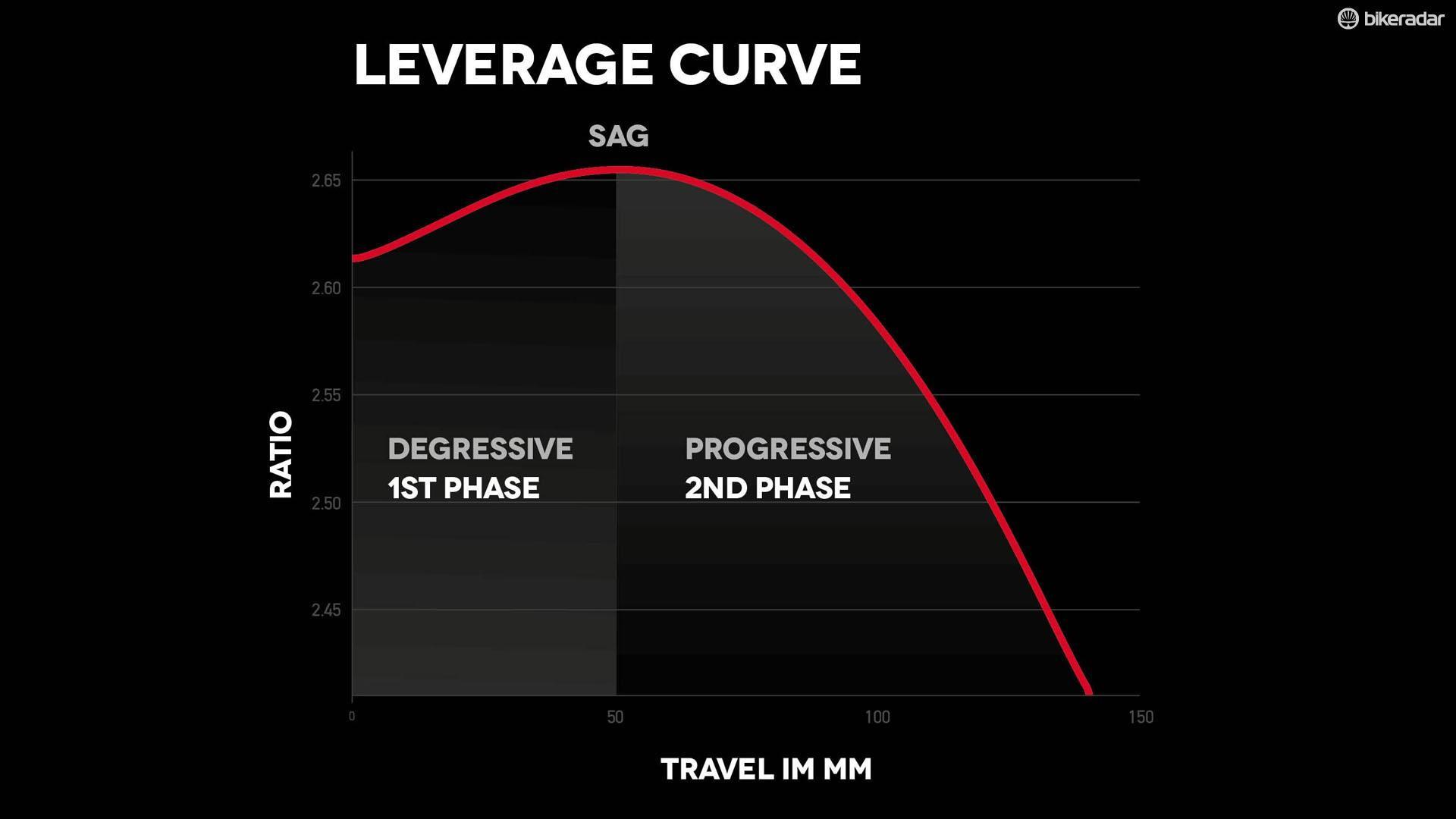 The unusual degressive/progressive suspension stroke