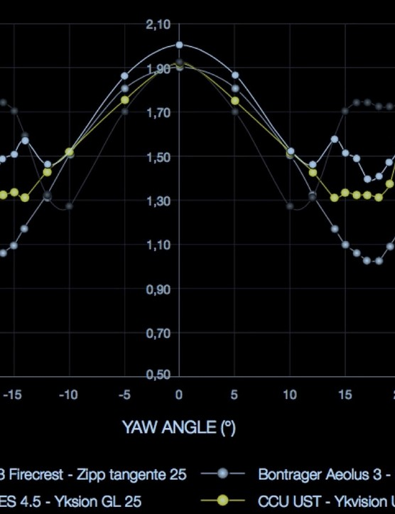 Mavic is in yellow, of course, while ENVE is white, Bontrager is light gray and Zipp is dark gray. While Mavic claims to be faster than Bontrager using a weighted average, Bontrager is faster across a number of yaw angles, according to Mavic's measurements