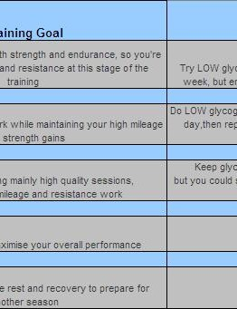 When you should be increasing or decreasing your glycogen stores