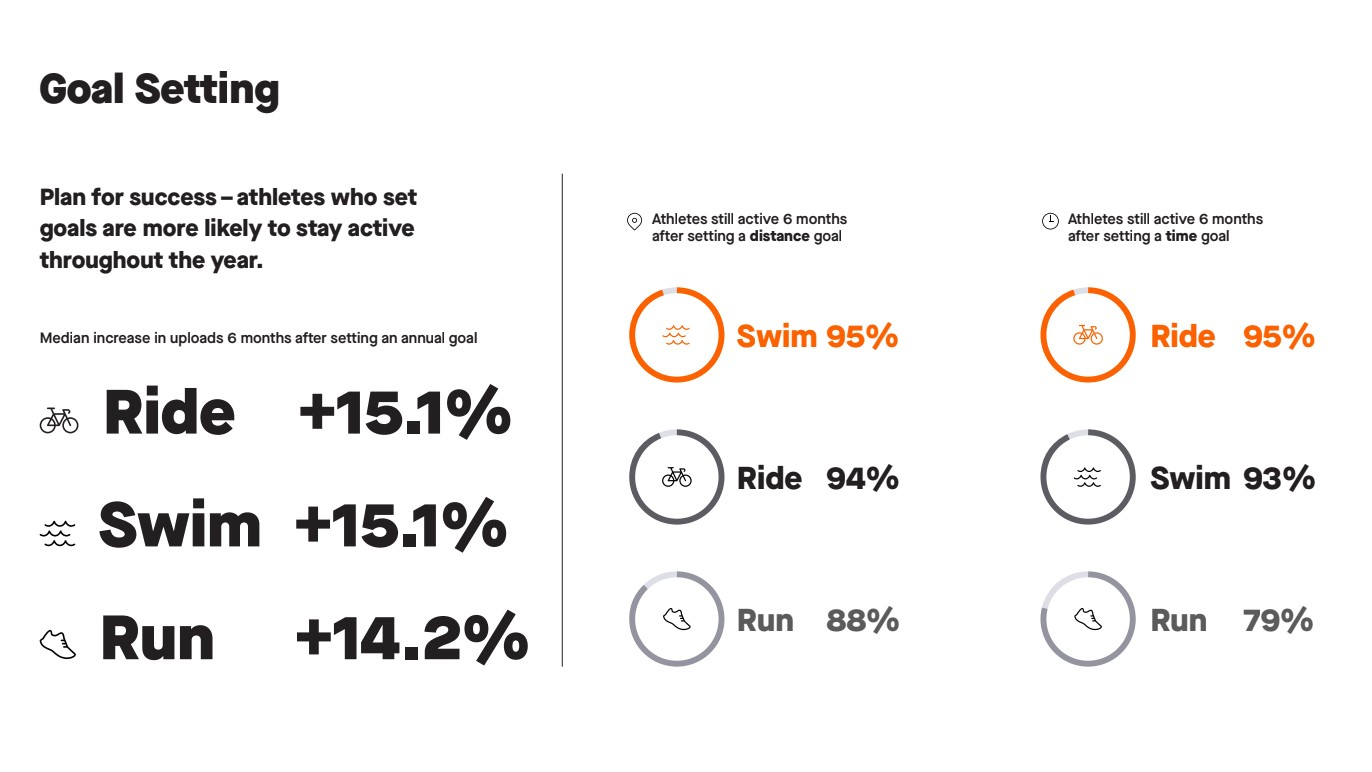 Strava found that athletes who set goals are more likely to remain active