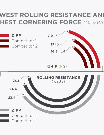Zipp has produced this extremely confusing graphic to illustrate its tyres' superiority
