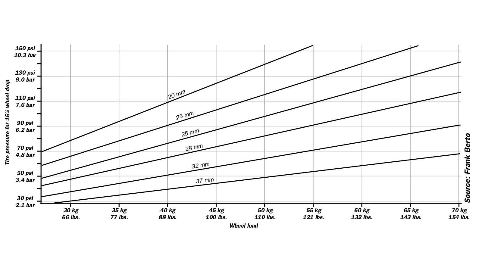 Tyre drop pressure chart