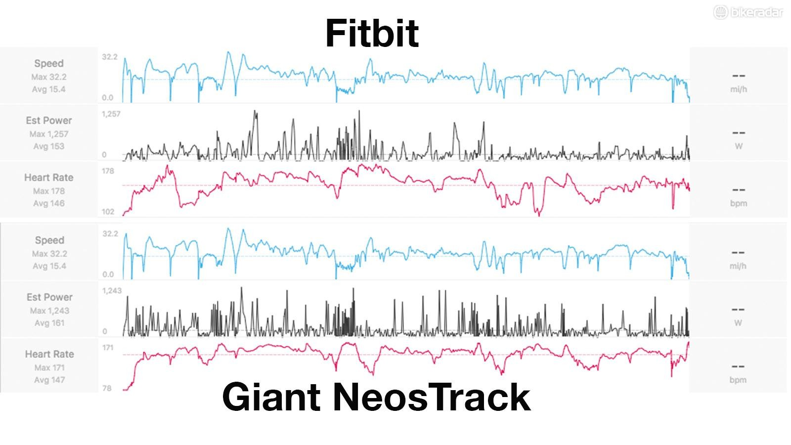 The Fitbit produced a different data set to the HR strap. More testing is required to figure out why the readings don't match