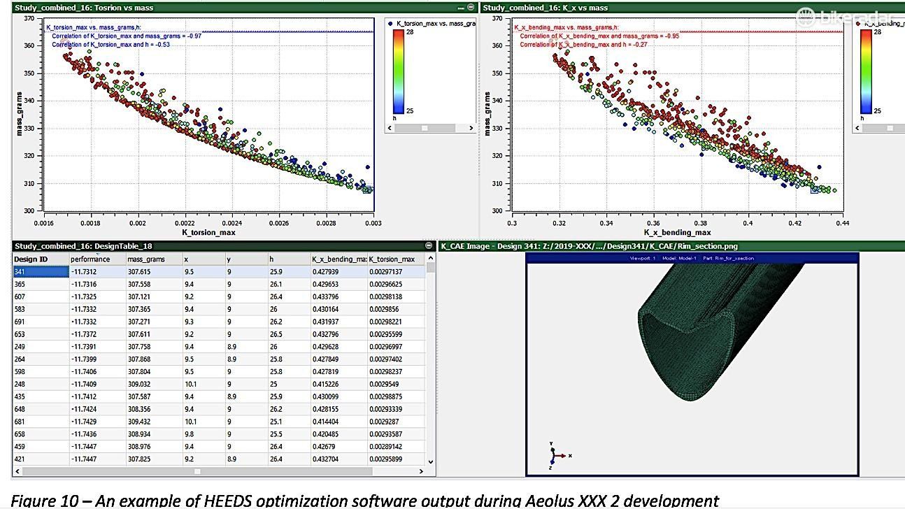 HEEDS is an optimization tool Bontrager used for its iterative design