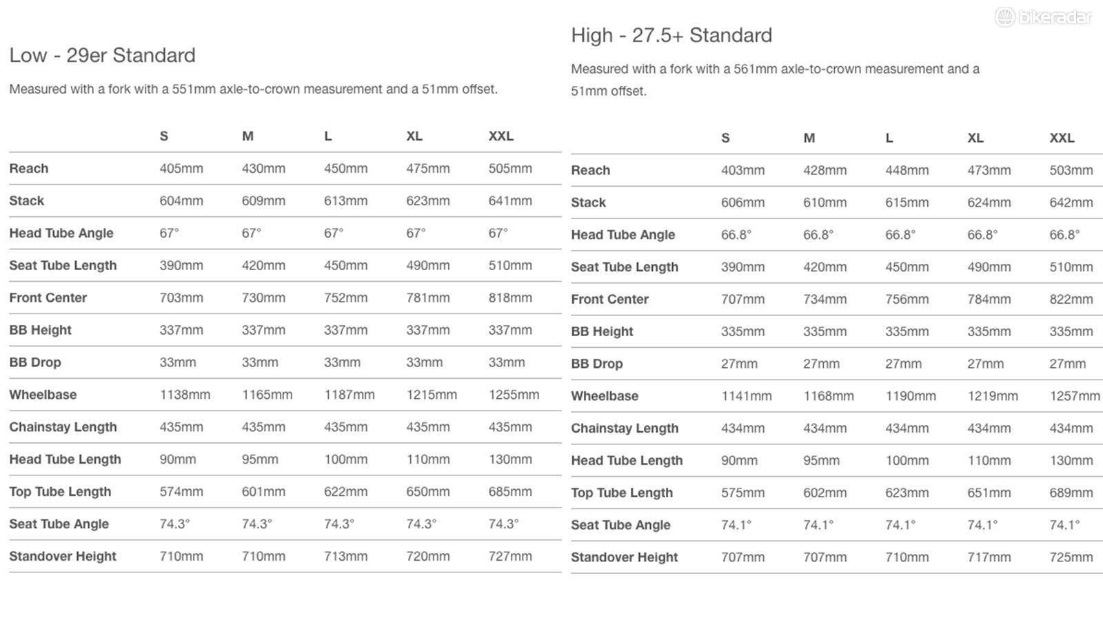 The full Hightower size range in 29 and 27.5+ modes
