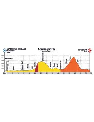 World Championships 2018 Women Juniors Road Race