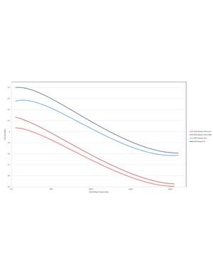 2015 v 2018 Trek Session leverage ratio curves