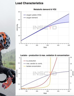 By measuring power, lactate and time, INSCYD can return a wealth of physiological metrics