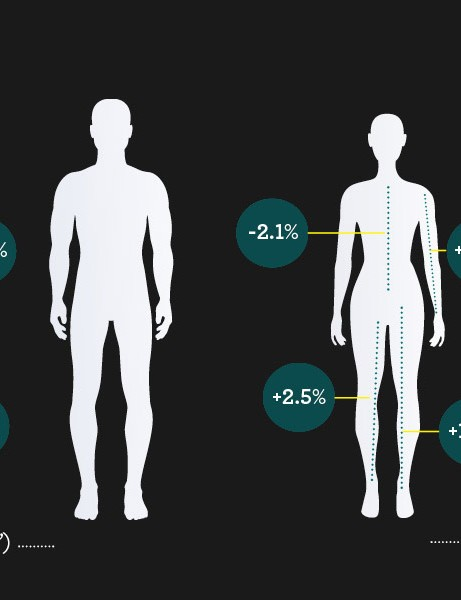The average body measurements of men and women measuring 5ft7in and of 5ft3in
