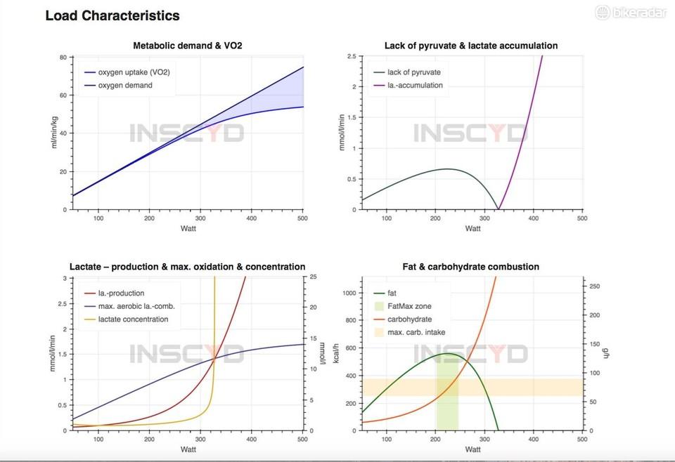Power analysis well beyond FTP with INSCYD - BikeRadar