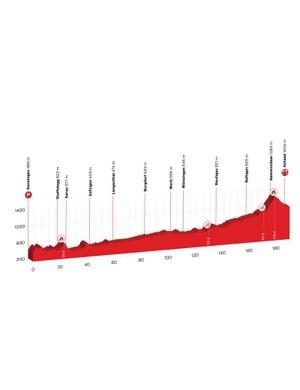 Tour de Suisse 2018 Stage 4