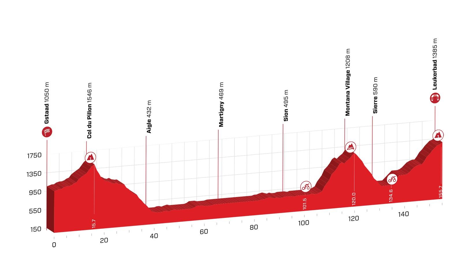 Tour de Suisse 2018 Stage 5