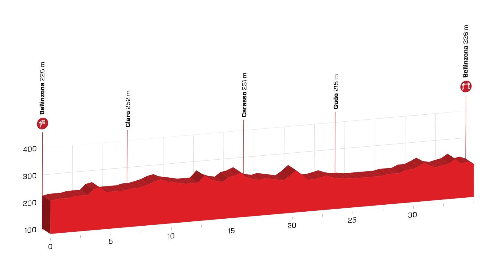 Tour de Suisse 2018 Stage 9