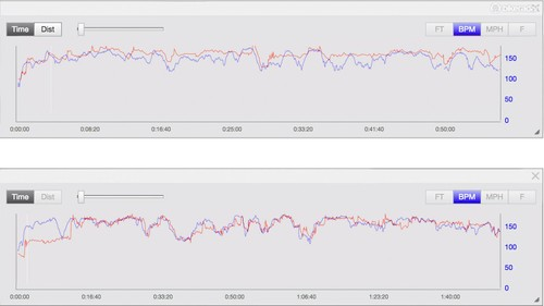 Wrist-based heart rate monitors vs  chest heart rate straps