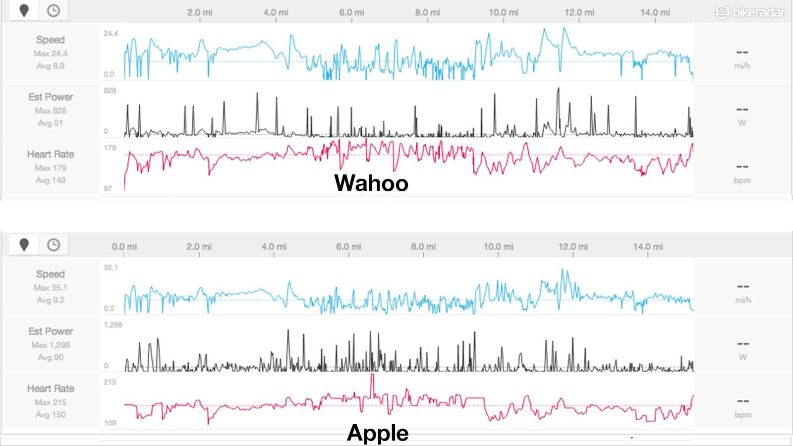 This is the data from an MTB ride, as you can see the heart rate profiles are quite different