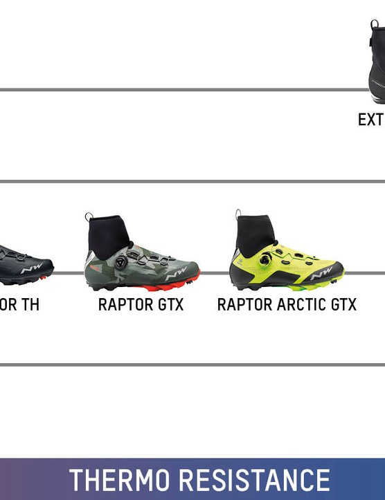 Thermo resistance performance overview for MTB shoes