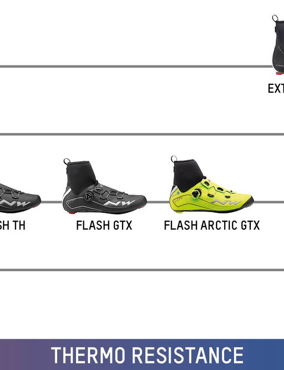 Thermo resistance performance overview for road shoes