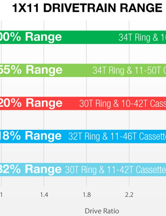 A look at how the gear ranges stack up. Even without the 10t Cluster kit, the 50t Shark offers a huge boost
