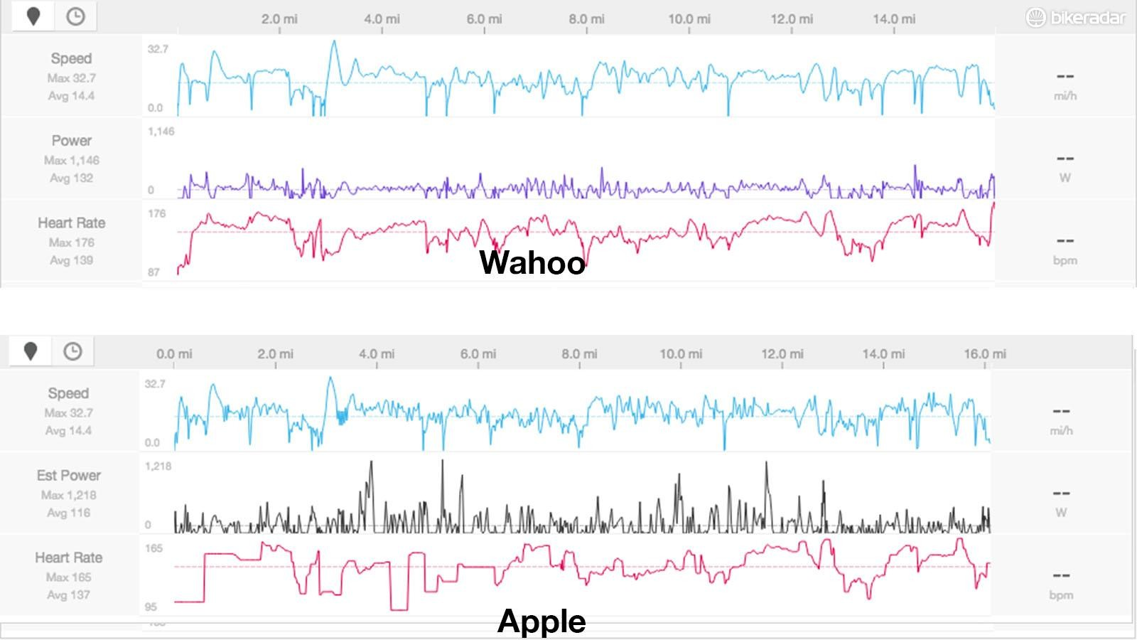 The point to point accuracy of the Apple Watch 2 isn't great, here's data from a short road ride