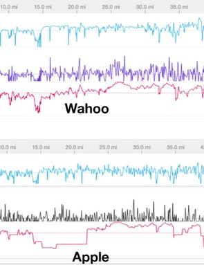 Here's data from a medium long ride, here you can see the optical heart rate cut out for considerable periods of time
