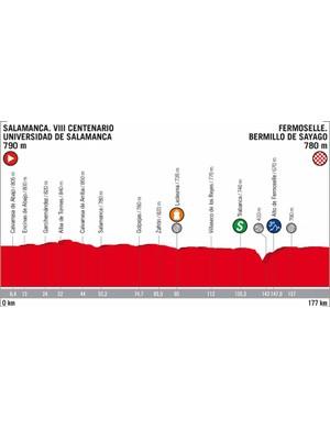 2018 Vuelta a España Stage 10