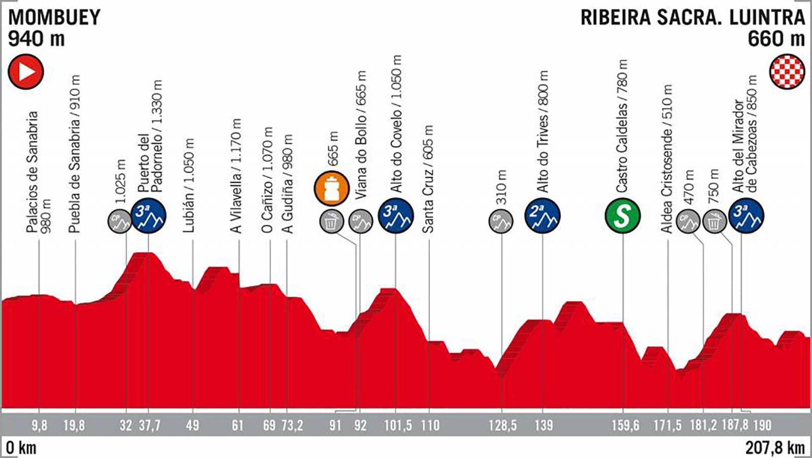 2018 Vuelta a España Stage 11