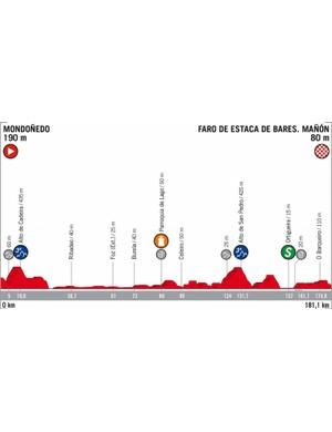 2018 Vuelta a España Stage 12