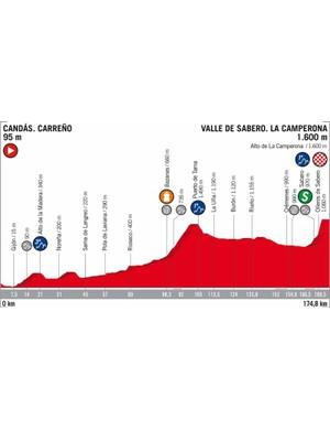 2018 Vuelta a España Stage 13