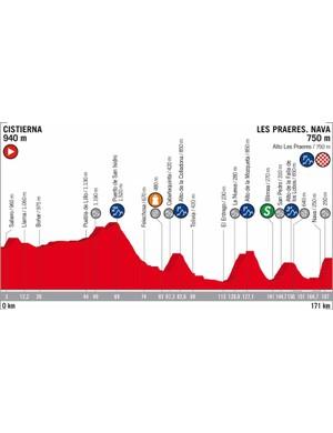 2018 Vuelta a España Stage 14