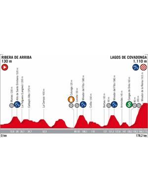 2018 Vuelta a España Stage 15