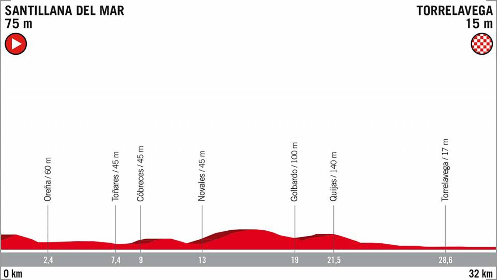 2018 Vuelta a España Stage 16