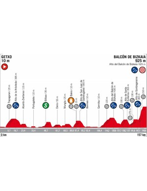 2018 Vuelta a España Stage 17