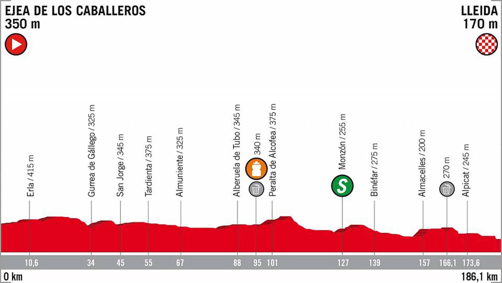 2018 Vuelta a España Stage 18