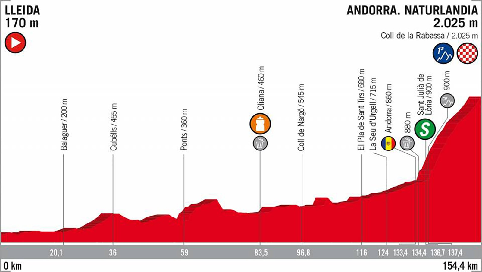 2018 Vuelta a España Stage 19