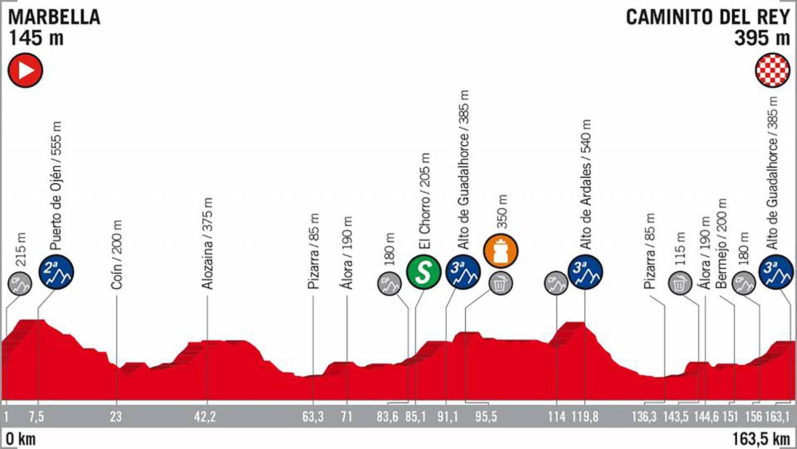 2018 Vuelta a España Stage 2