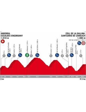 2018 Vuelta a España Stage 20