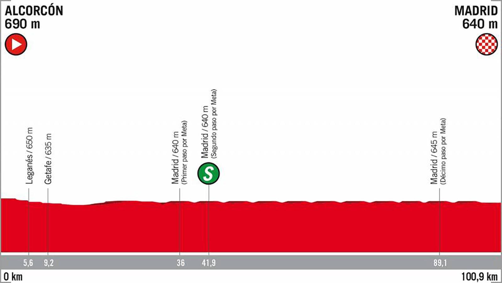 2018 Vuelta a España Stage 21