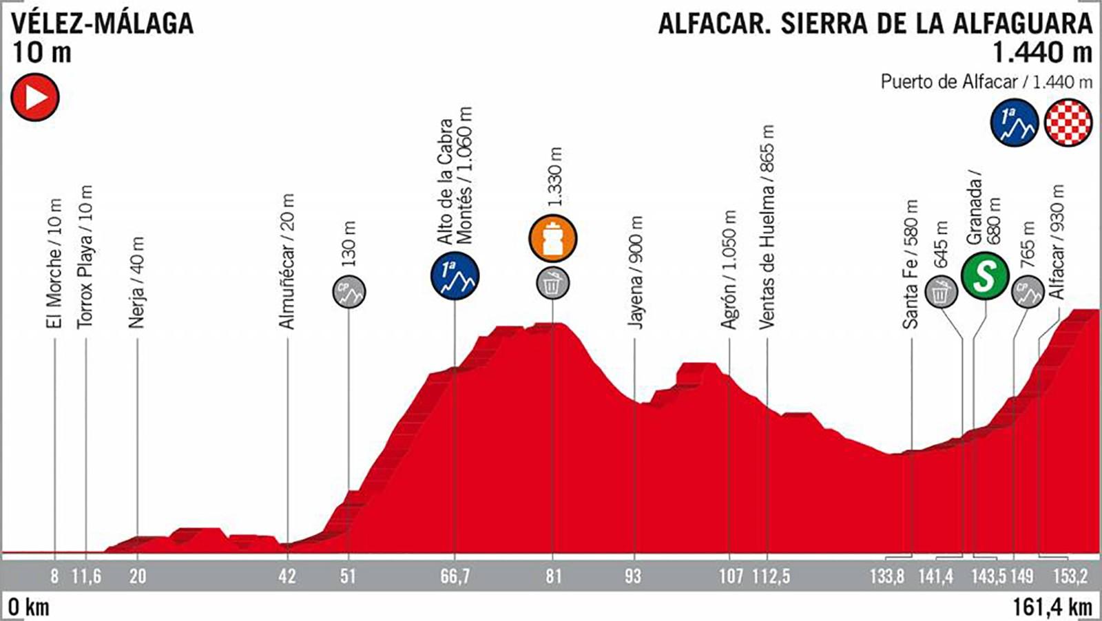 2018 Vuelta a España Stage 4
