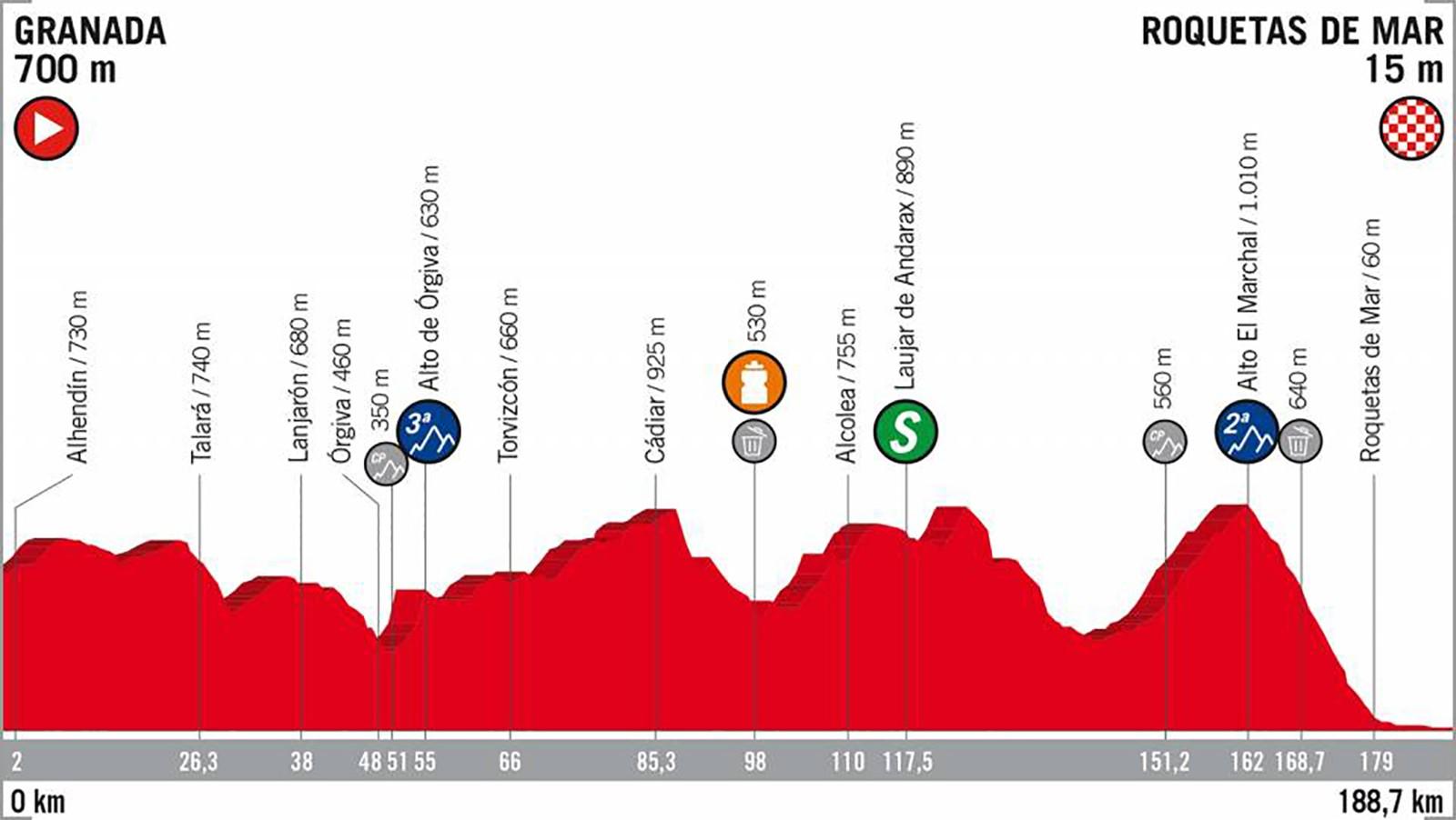 2018 Vuelta a España Stage 5