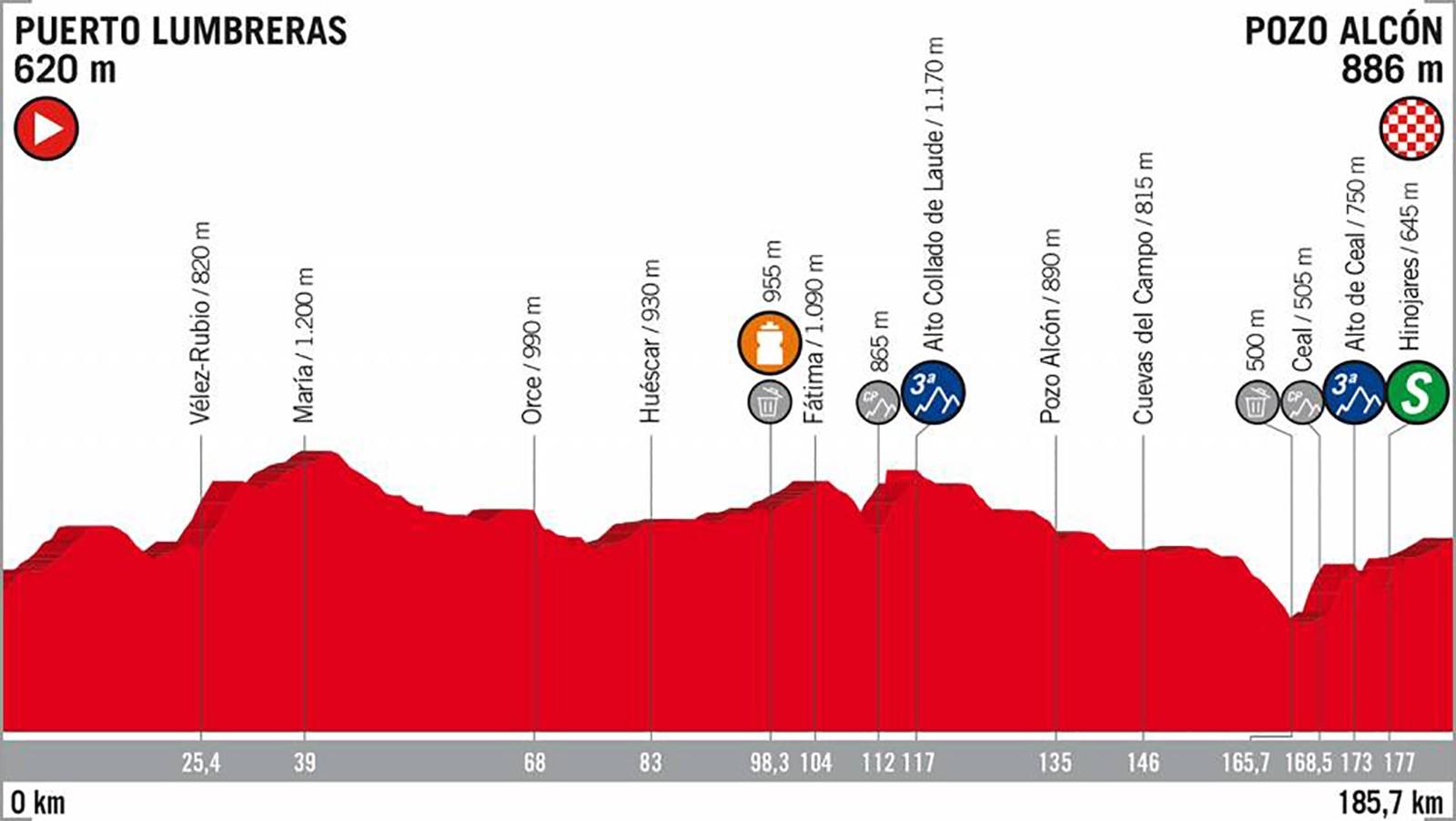 2018 Vuelta a España Stage 7