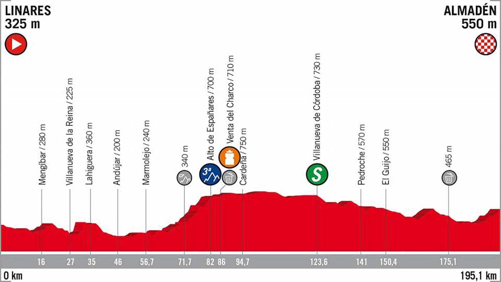 2018 Vuelta a España Stage 8