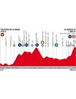 2018 Vuelta a España Stage 9